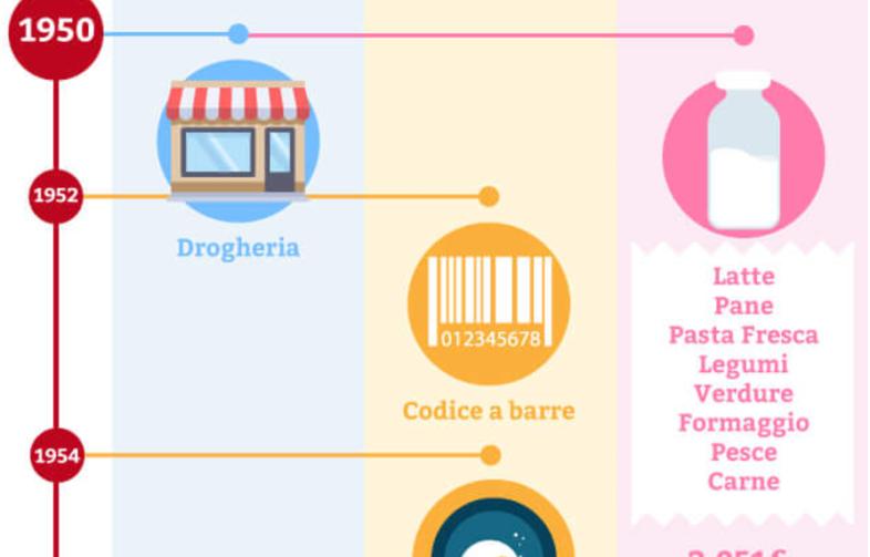 infografica-spesa-italiani